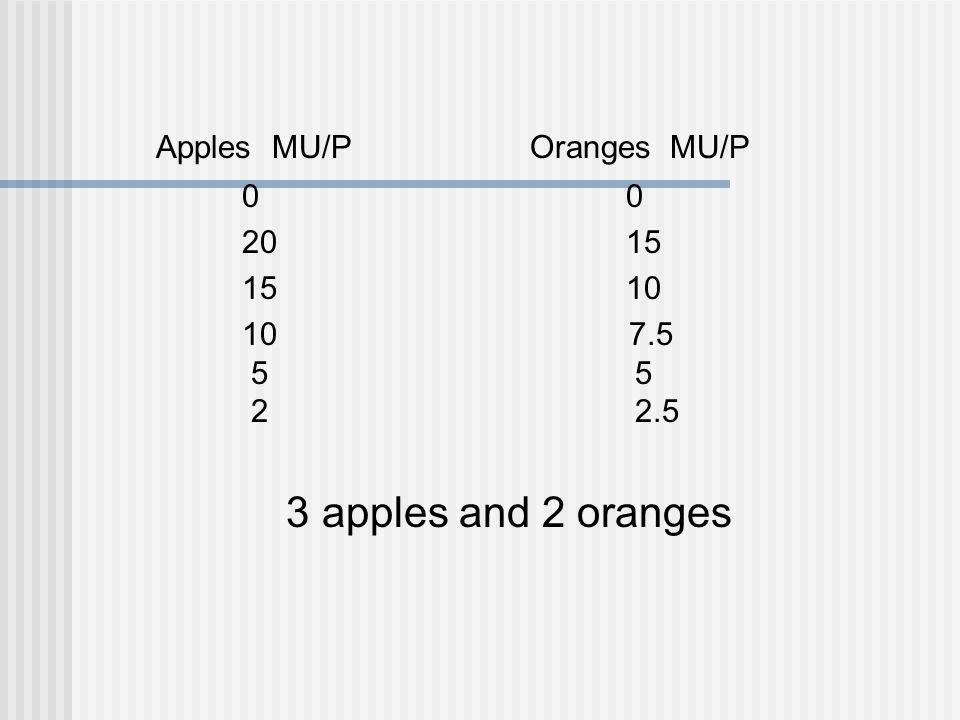 Apples MU/P Oranges MU/P0 2015 1510 10 7.5 5 5 2 2.5 3 apples and 2 oranges