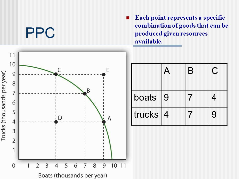 PPC Each point represents a specific combination of goods that can be produced given resources available. ABC boats974 trucks479