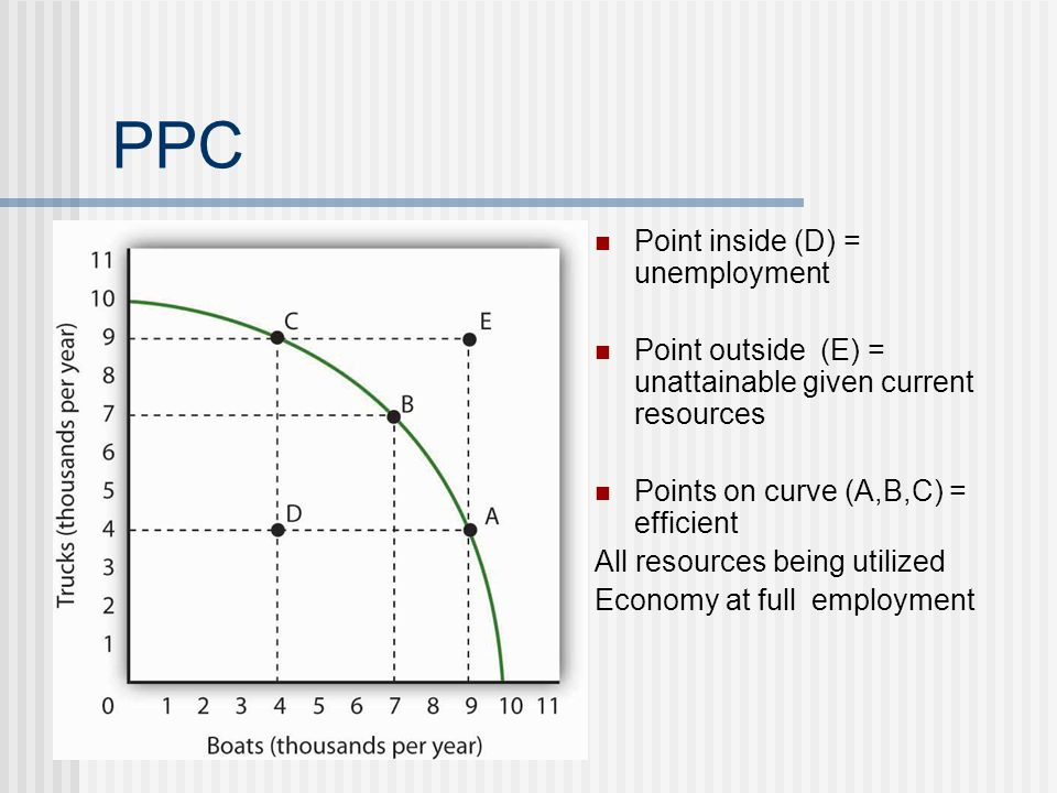 PPC Point inside (D) = unemployment Point outside (E) = unattainable given current resources Points on curve (A,B,C) = efficient All resources being u