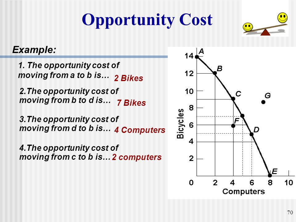 2 Bikes 2.The opportunity cost of moving from b to d is… 4.The opportunity cost of moving from c to b is… 3.The opportunity cost of moving from d to b
