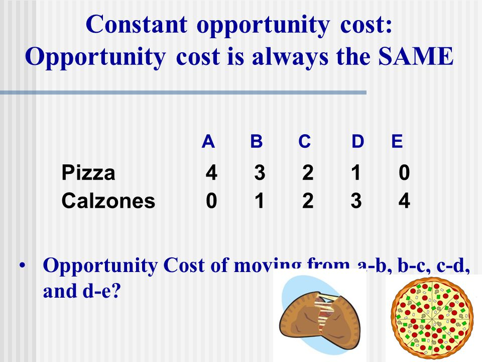 Calzones01234 Pizza43210 Opportunity Cost of moving from a-b, b-c, c-d, and d-e? Constant opportunity cost: Opportunity cost is always the SAME ABC D