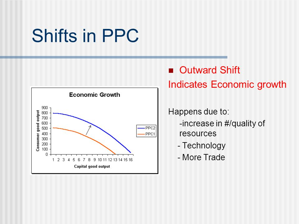 Shifts in PPC Outward Shift Indicates Economic growth Happens due to: -increase in #/quality of resources - Technology - More Trade