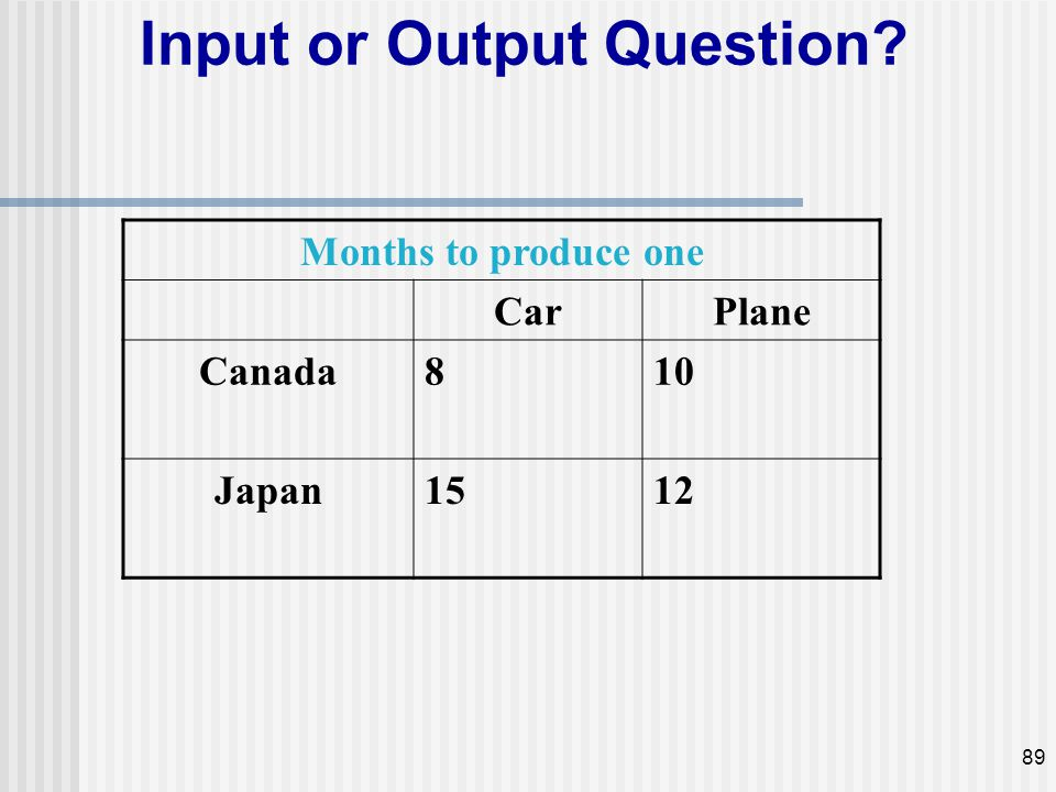Input or Output Question? Months to produce one CarPlane Canada810 Japan1512 89