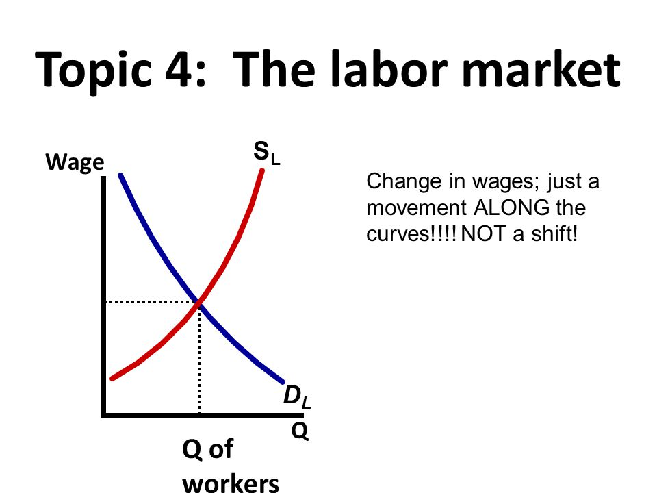 Topic 4: The labor market SLSL DLDL Wage Q Q of workers Change in wages; just a movement ALONG the curves!!!! NOT a shift!