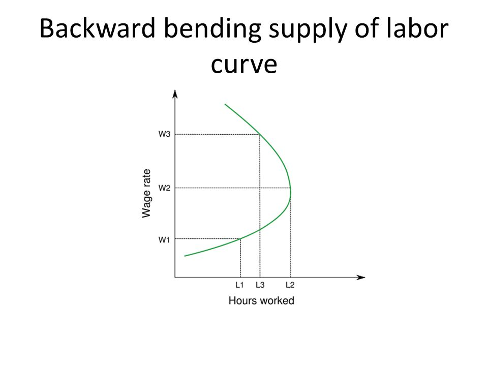 Backward bending supply of labor curve