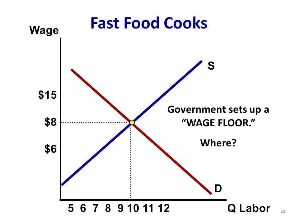 """S Wage Q Labor D Fast Food Cooks Government sets up a """"WAGE FLOOR."""" Where? 28 $15 $8 $6 5 6 7 8 9 10 11 12"""