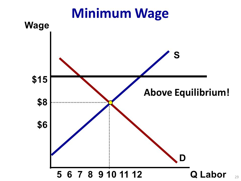 S Wage Q Labor D Minimum Wage Above Equilibrium! 29 $15 $8 $6 5 6 7 8 9 10 11 12