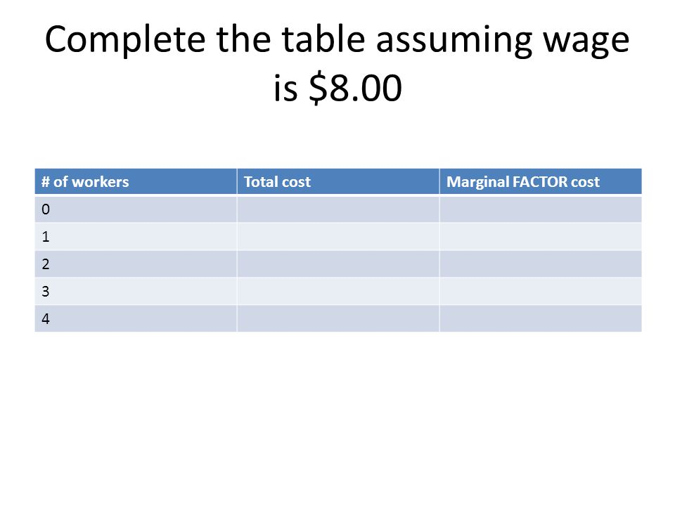 Complete the table assuming wage is $8.00 # of workersTotal costMarginal FACTOR cost 0 1 2 3 4