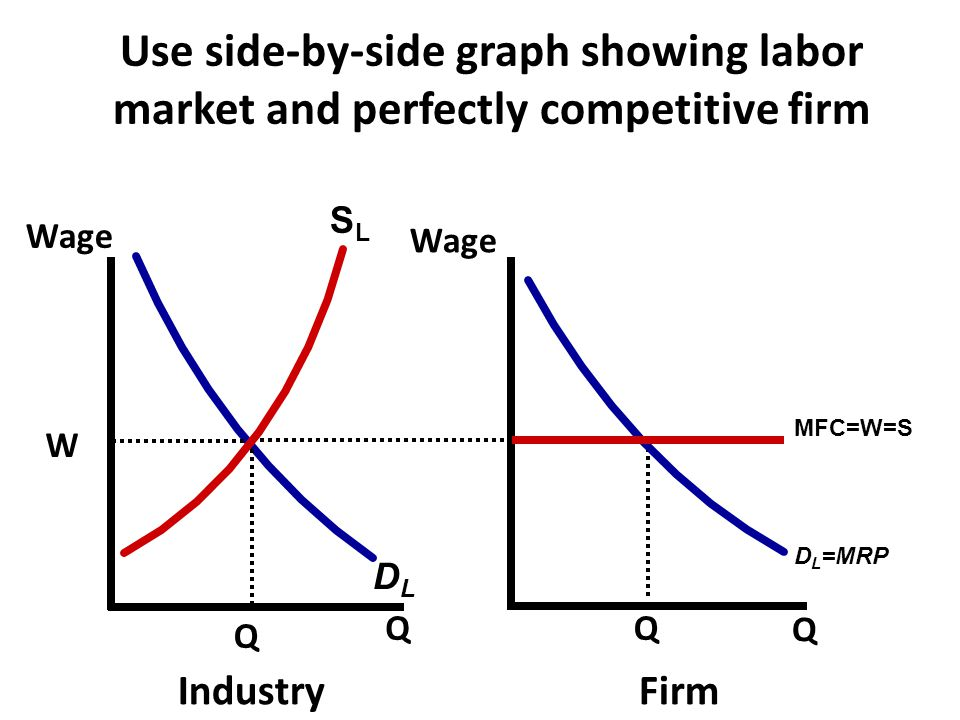 SLSL DLDL Wage Q Q IndustryFirm Q W Q D L =MRP MFC=W=S Use side-by-side graph showing labor market and perfectly competitive firm