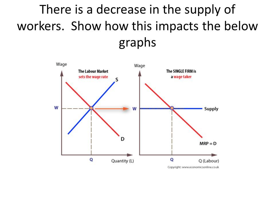 There is a decrease in the supply of workers. Show how this impacts the below graphs