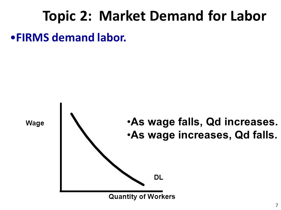 Topic 2: Market Demand for Labor FIRMS demand labor. DL Quantity of Workers Wage As wage falls, Qd increases. As wage increases, Qd falls. 7