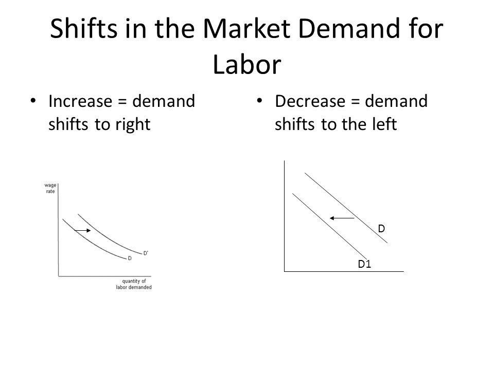 Shifts in the Market Demand for Labor Increase = demand shifts to right Decrease = demand shifts to the left D D1