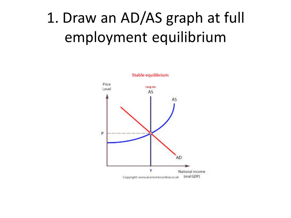 2. Draw an AD/AS graph showing a recession