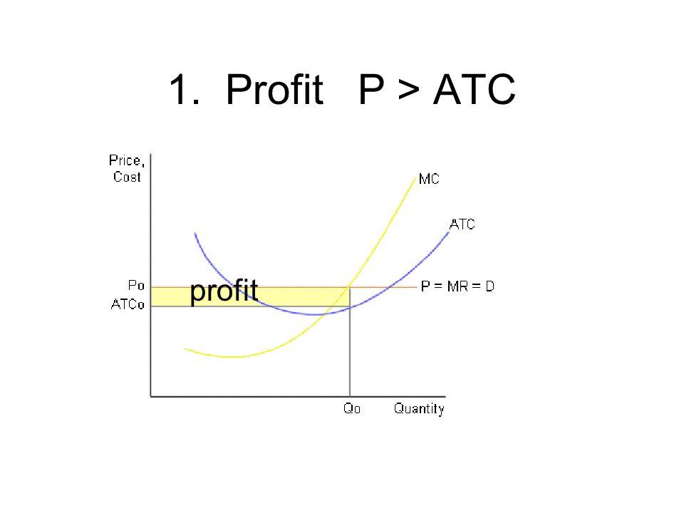1. Profit P > ATC profit