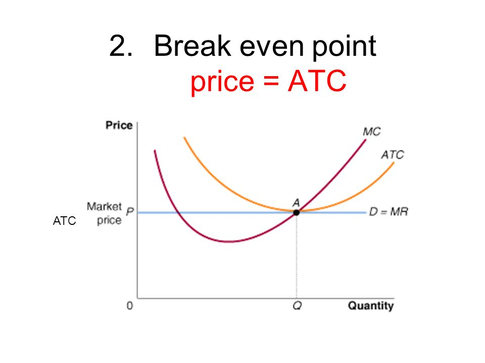 2.Break even point price = ATC ATC