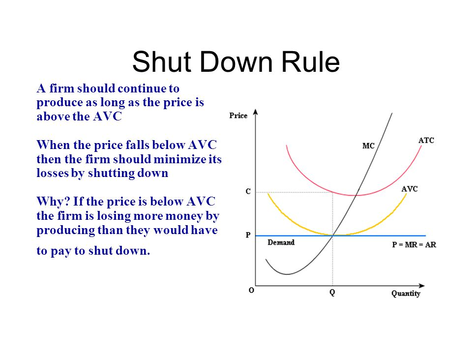 Shut Down Rule A firm should continue to produce as long as the price is above the AVC When the price falls below AVC then the firm should minimize it
