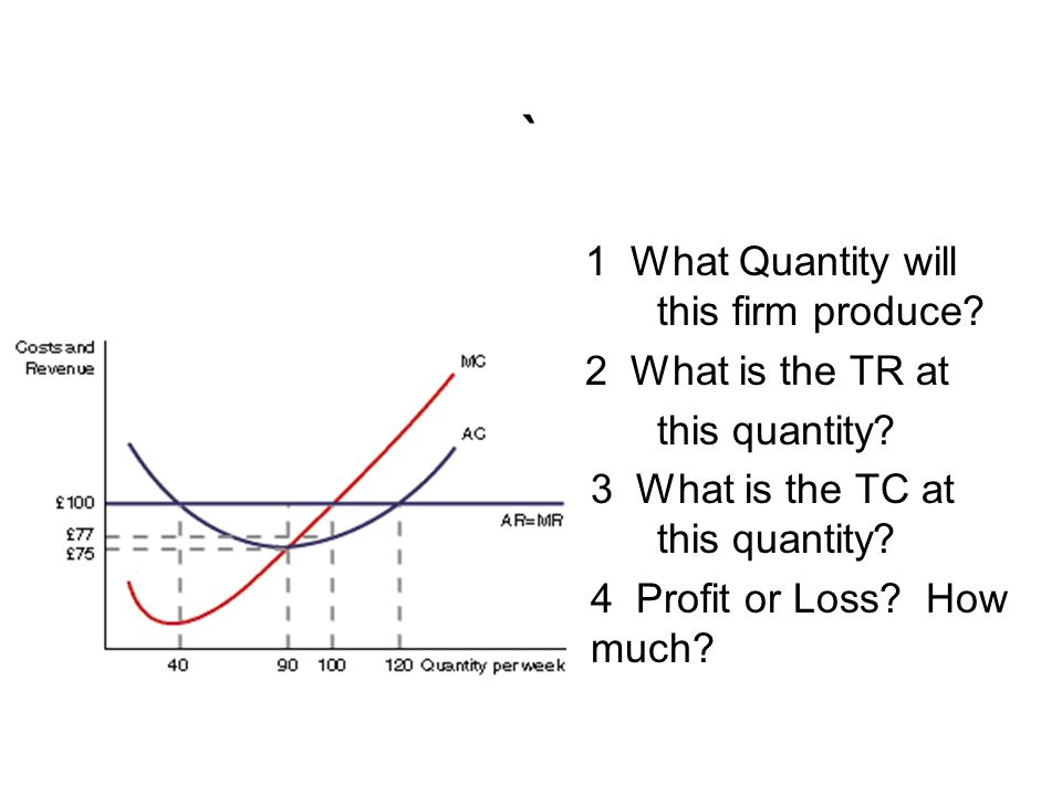 ` 1 What Quantity will this firm produce? 2 What is the TR at this quantity? 3 What is the TC at this quantity? 4 Profit or Loss? How much?