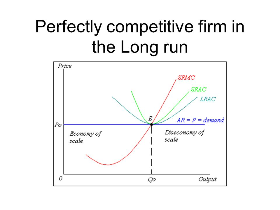 Perfectly competitive firm in the Long run