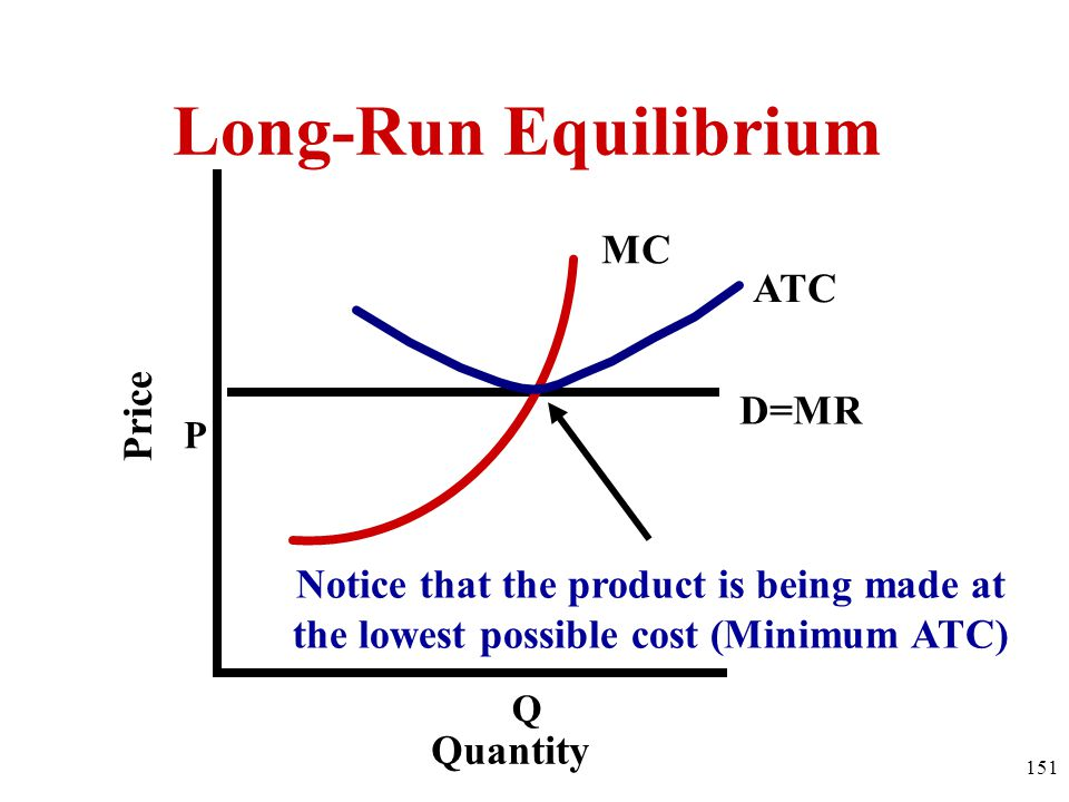 P D=MR Q MC ATC Quantity Price Notice that the product is being made at the lowest possible cost (Minimum ATC) Long-Run Equilibrium 151