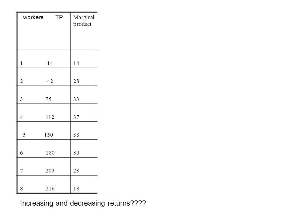 workers TP Marginal product 1 1414 2 4228 3 7533 4 11237 5 15038 6 18030 7 20323 8 21613 Increasing and decreasing returns????