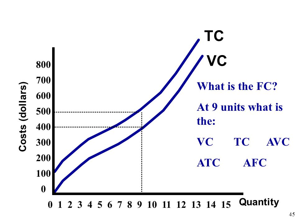 Quantity Costs (dollars) TC VC 0 1 2 3 4 5 6 7 8 9 10 11 12 13 14 15 What is the FC? At 9 units what is the: VC TC AVC ATC AFC 800 700 600 500 400 300