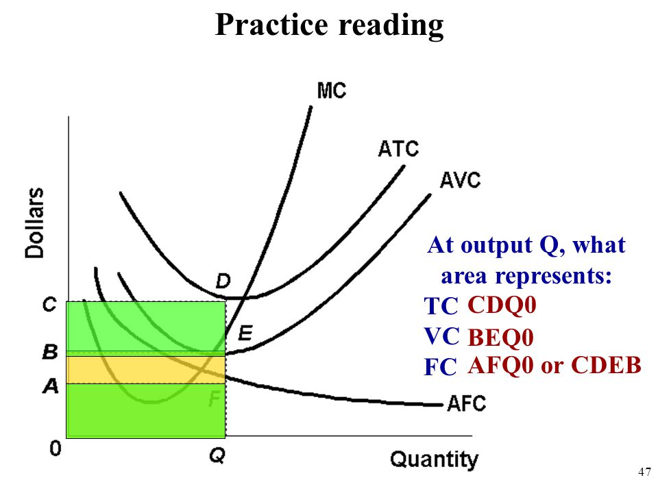 Practice reading At output Q, what area represents: TC VC FC CDQ0 BEQ0 AFQ0 or CDEB 47