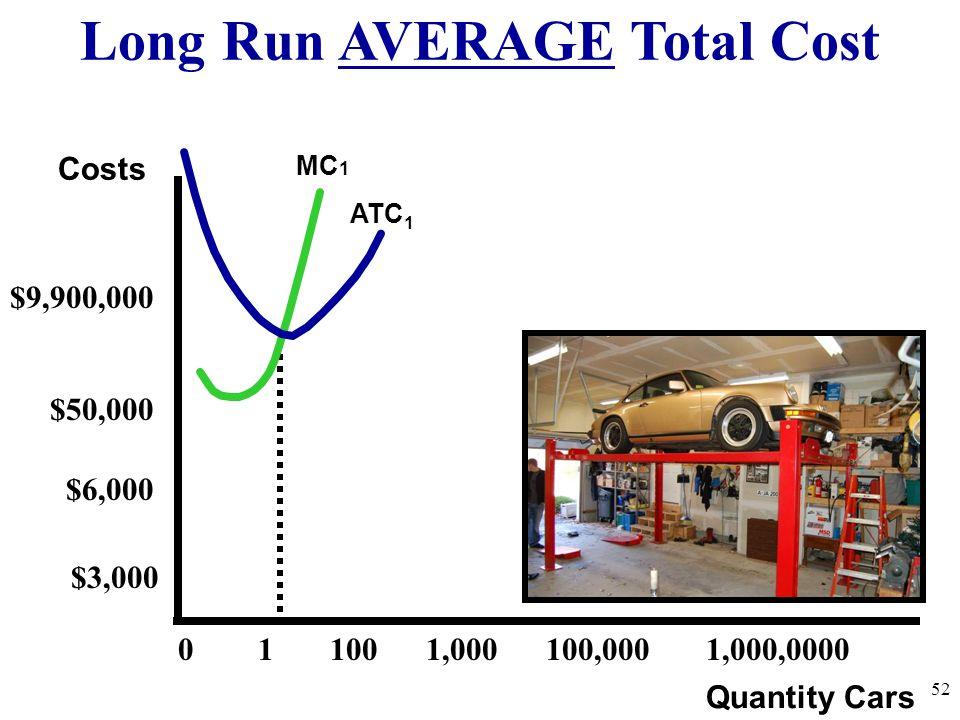 Long Run AVERAGE Total Cost 52 Quantity Cars Costs ATC 1 MC 1 0 1 100 1,000 100,000 1,000,0000 $9,900,000 $50,000 $6,000 $3,000