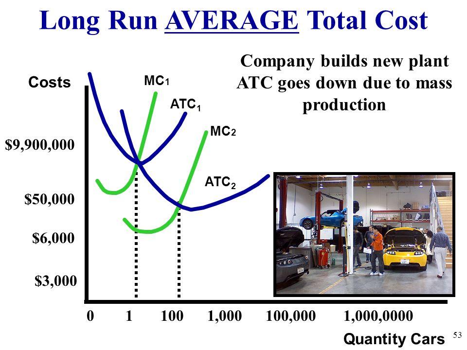 Long Run AVERAGE Total Cost 53 Quantity Cars Costs ATC 1 MC 1 MC 2 0 1 100 1,000 100,000 1,000,0000 $9,900,000 ATC 2 Company builds new plant ATC goes
