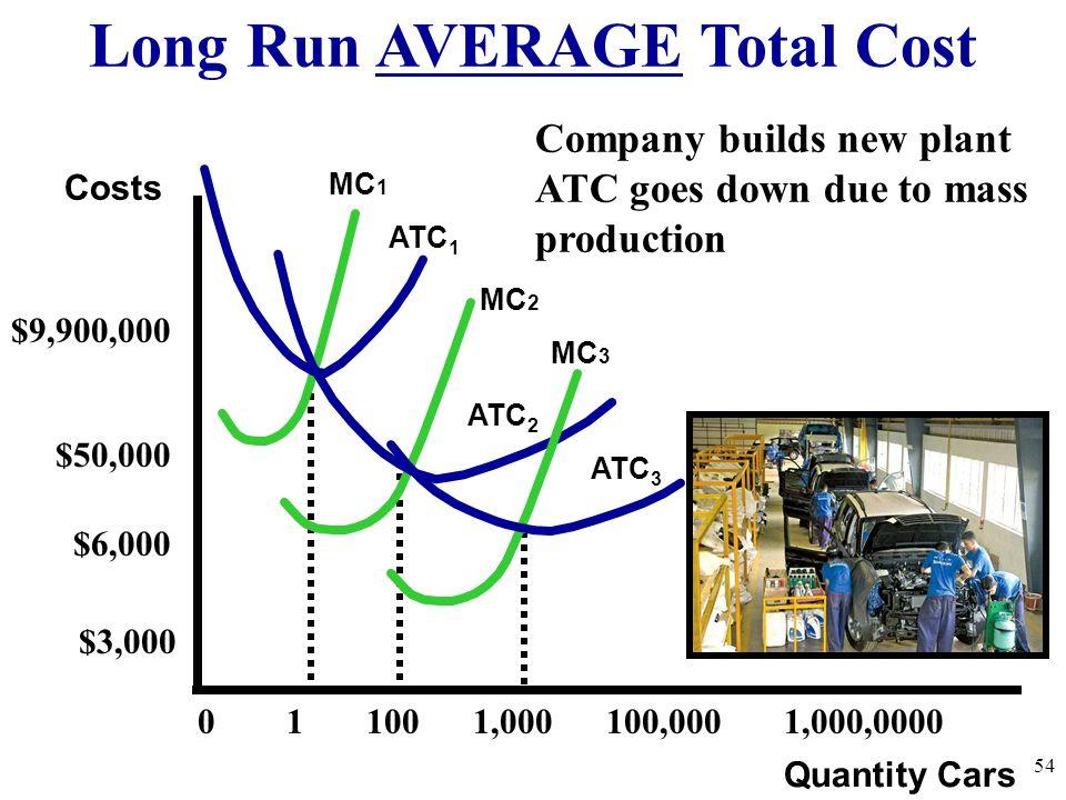 Long Run AVERAGE Total Cost 54 Quantity Cars Costs ATC 1 MC 1 ATC 2 MC 2 ATC 3 MC 3 0 1 100 1,000 100,000 1,000,0000 $9,900,000 $50,000 $6,000 $3,000