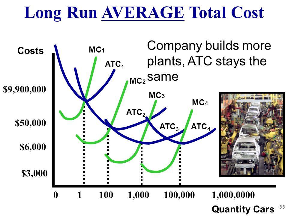Long Run AVERAGE Total Cost 55 Quantity Cars Costs ATC 1 MC 1 ATC 2 MC 2 ATC 3 MC 3 0 1 100 1,000 100,000 1,000,0000 $9,900,000 $50,000 $6,000 $3,000