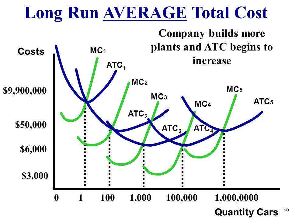 Long Run AVERAGE Total Cost 56 Quantity Cars Costs ATC 1 MC 1 ATC 2 MC 2 ATC 3 MC 3 MC 5 0 1 100 1,000 100,000 1,000,0000 $9,900,000 MC 4 ATC 5 $6,000