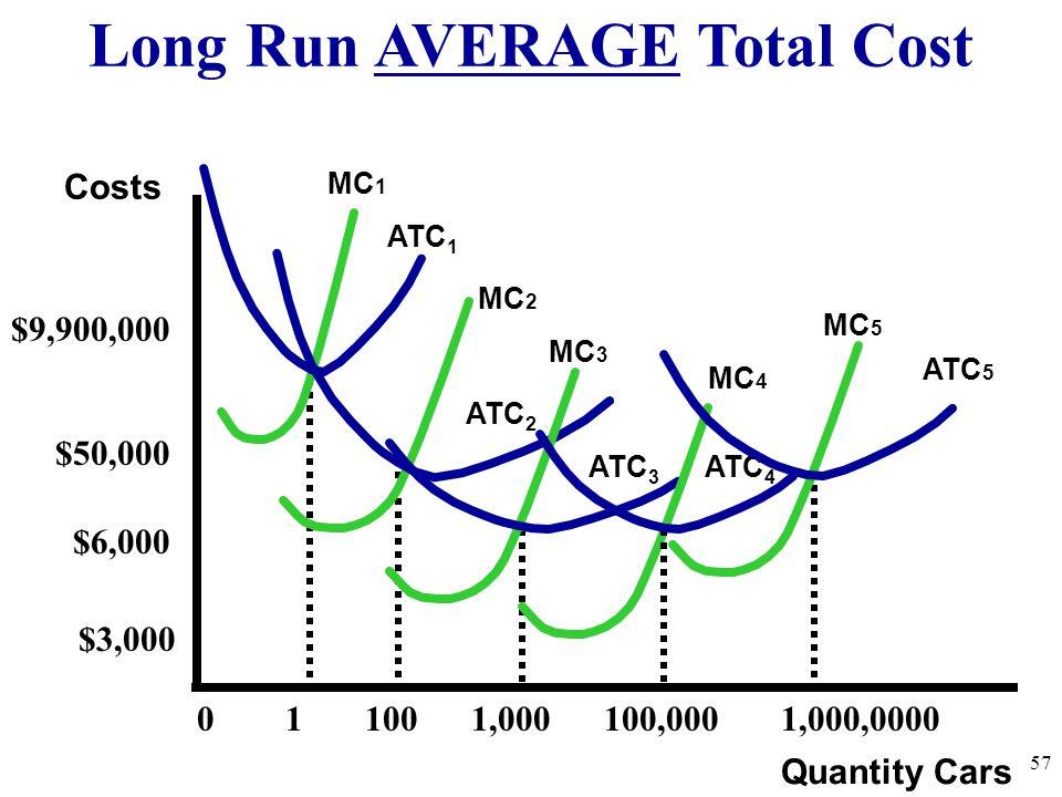 Long Run AVERAGE Total Cost 57 Quantity Cars Costs ATC 1 MC 1 ATC 2 MC 2 ATC 3 MC 3 MC 5 0 1 100 1,000 100,000 1,000,0000 $9,900,000 MC 4 ATC 5 $6,000