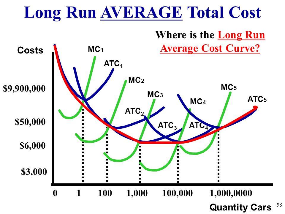 Long Run AVERAGE Total Cost 58 Quantity Cars Costs ATC 1 MC 1 ATC 2 MC 2 ATC 3 MC 3 MC 5 0 1 100 1,000 100,000 1,000,0000 $9,900,000 MC 4 ATC 5 $6,000