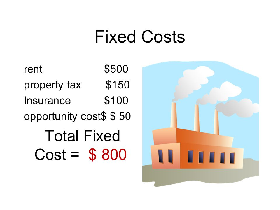 Fixed Costs rent $500 property tax $150 Insurance $100 opportunity cost$ $ 50 Total Fixed Cost = $ 800