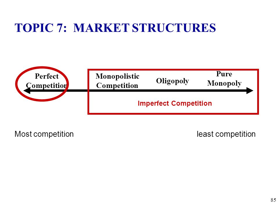 Perfect Competition Pure Monopoly Monopolistic Competition Oligopoly TOPIC 7: MARKET STRUCTURES Imperfect Competition 85 Most competition least compet