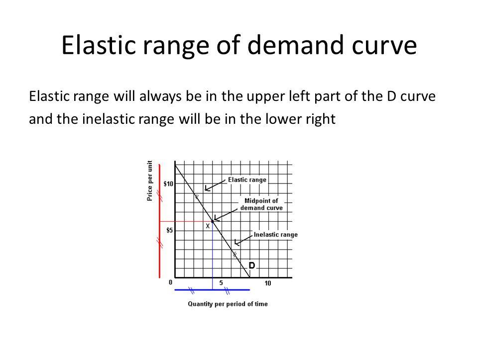 Elastic range of demand curve Elastic range will always be in the upper left part of the D curve and the inelastic range will be in the lower right