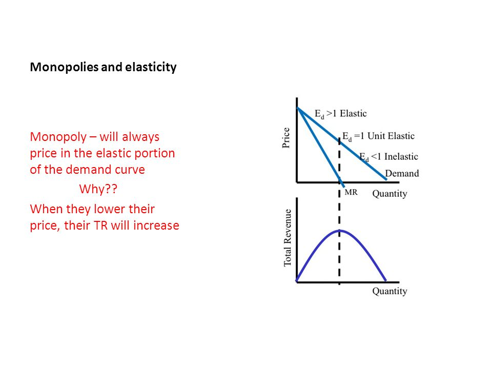 Monopolies and elasticity Monopoly – will always price in the elastic portion of the demand curve Why?? When they lower their price, their TR will inc