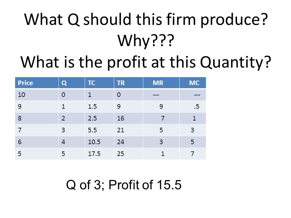 What Q should this firm produce? Why??? What is the profit at this Quantity? PriceQTCTR MR MC 10010 --- 911.59 9.5 822.516 7 1 735.521 5 3 6410.524 3
