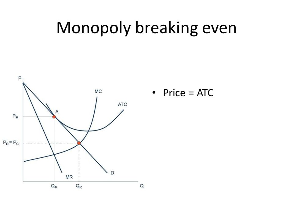 Monopoly breaking even Price = ATC
