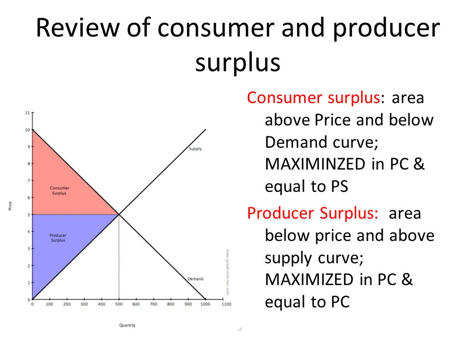 Review of consumer and producer surplus Consumer surplus: area above Price and below Demand curve; MAXIMINZED in PC & equal to PS Producer Surplus: ar