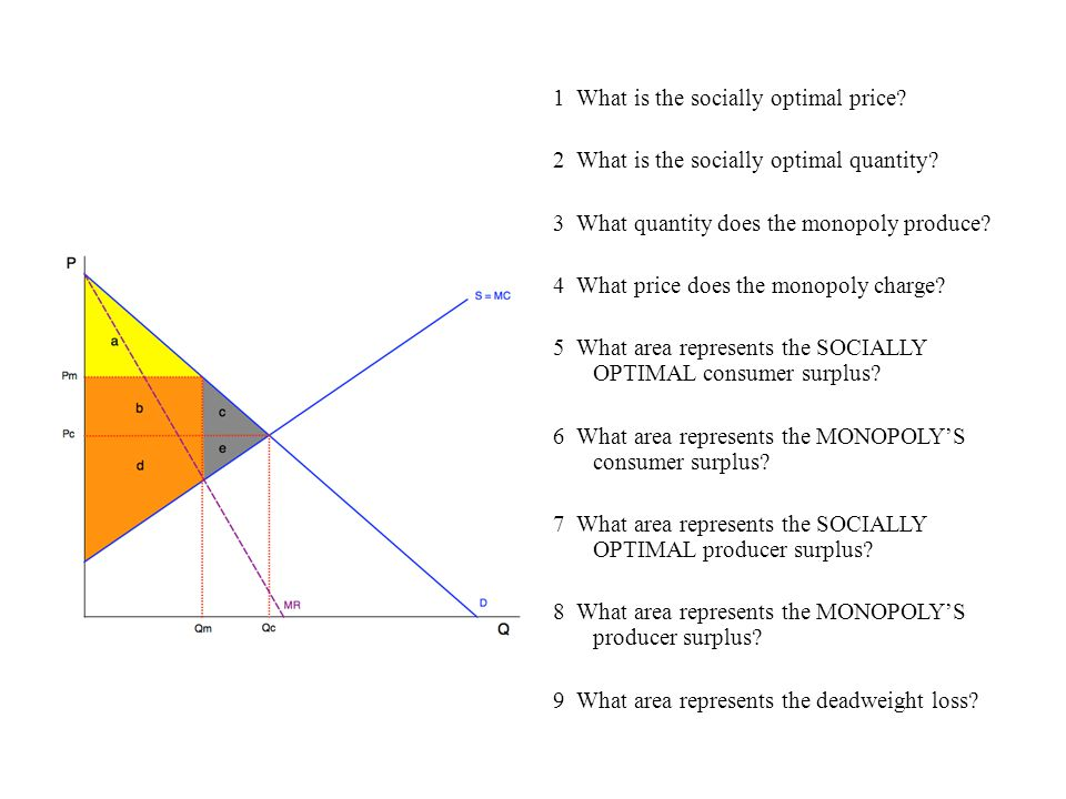 1 What is the socially optimal price.2 What is the socially optimal quantity.