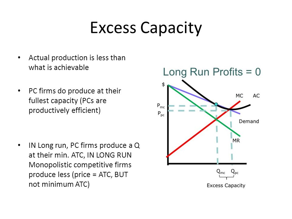 Excess Capacity Actual production is less than what is achievable PC firms do produce at their fullest capacity (PCs are productively efficient) IN Long run, PC firms produce a Q at their min.