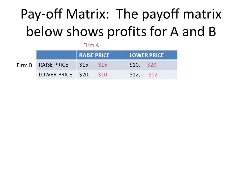 Pay-off Matrix: The payoff matrix below shows profits for A and B RAISE PRICELOWER PRICE RAISE PRICE$15, $15$10, $20 LOWER PRICE$20, $10$12, $12 Firm
