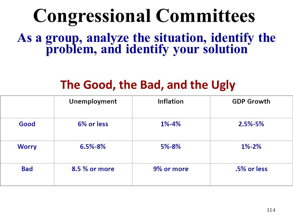 Congressional Committees As a group, analyze the situation, identify the problem, and identify your solution 114 UnemploymentInflationGDP Growth Good6