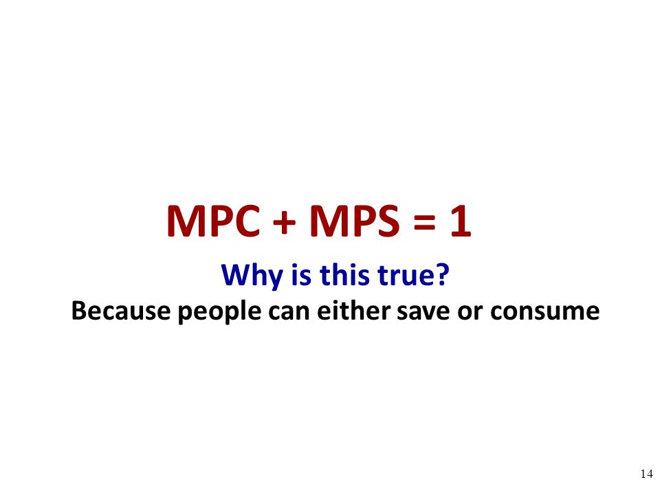 Why is this true? Because people can either save or consume 14 MPC + MPS = 1