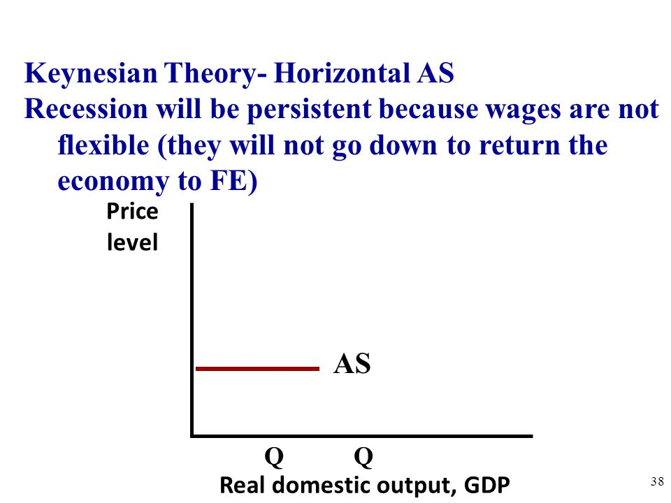 Keynesian Theory- Horizontal AS Recession will be persistent because wages are not flexible (they will not go down to return the economy to FE) Price