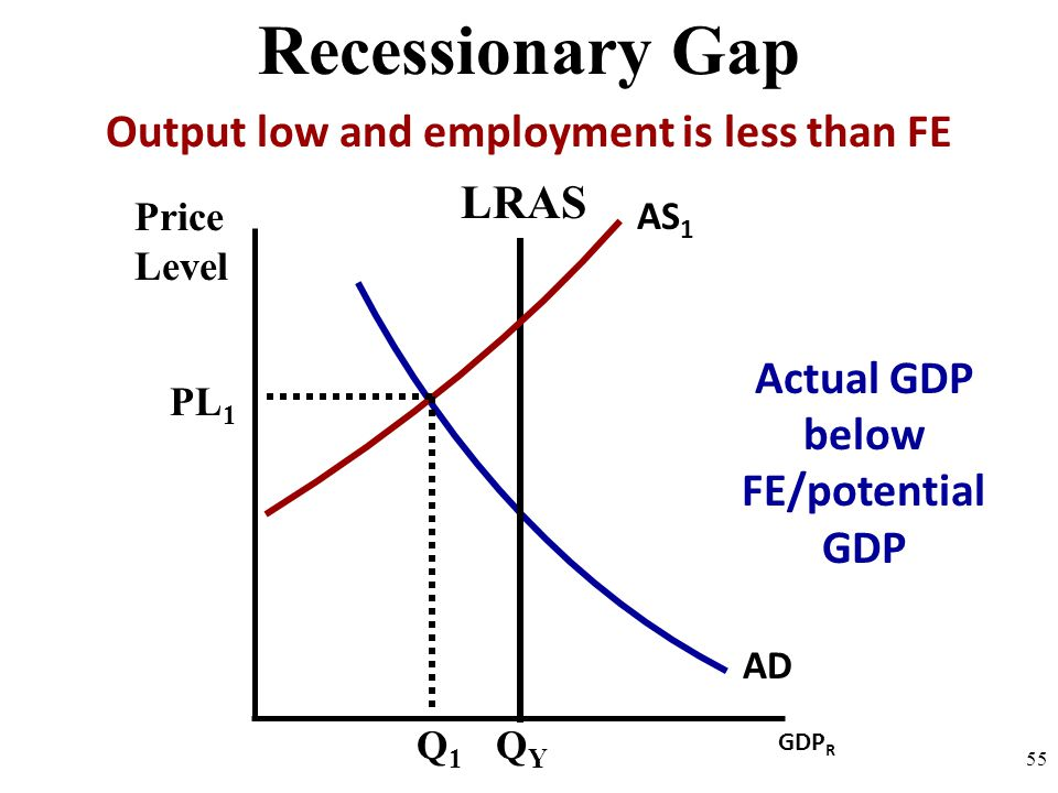 Price Level 55 AD GDP R QYQY PL 1 Q1Q1 LRAS AS 1 Recessionary Gap Output low and employment is less than FE Actual GDP below FE/potential GDP