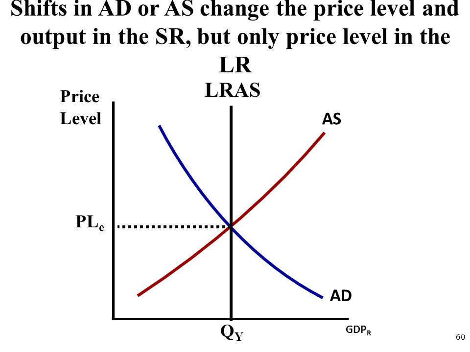 Price Level 60 AD AS Shifts in AD or AS change the price level and output in the SR, but only price level in the LR GDP R QYQY PL e LRAS
