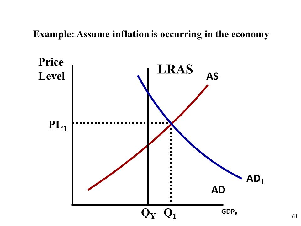 Price Level 61 AD AS Example: Assume inflation is occurring in the economy GDP R LRAS QYQY AD 1 PL 1 Q1Q1