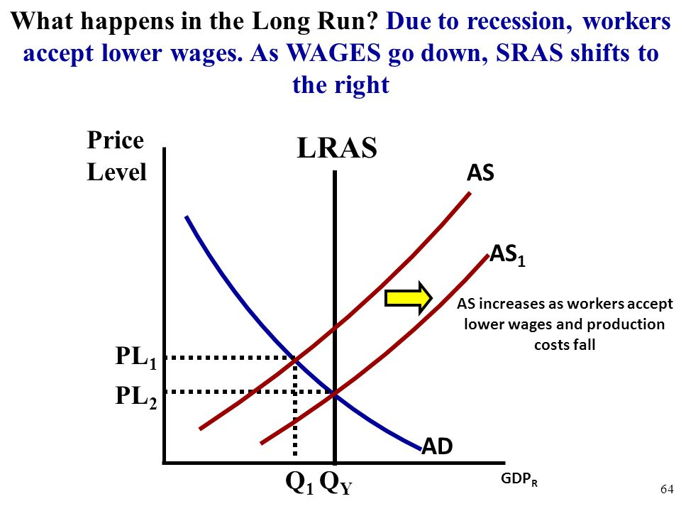 Price Level 64 AS What happens in the Long Run? Due to recession, workers accept lower wages. As WAGES go down, SRAS shifts to the right GDP R LRAS QY